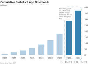 Data shows VR app growth for Apple, Google